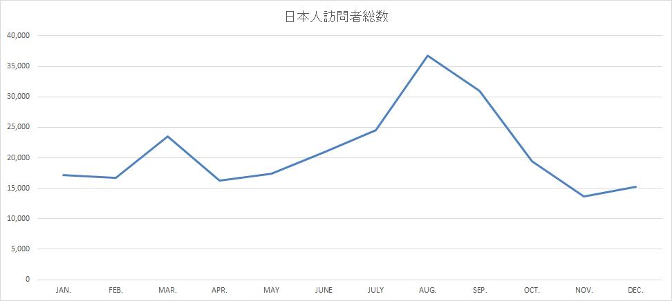 2017年度バリ島日本人観光客訪問者数