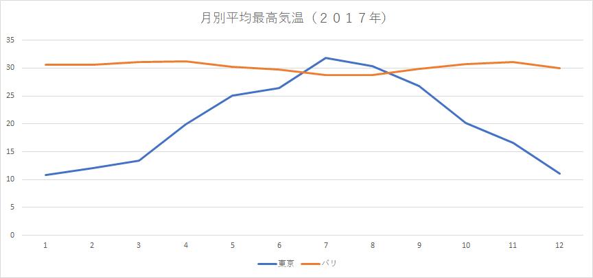 東京ーバリ月別最高気温2017年