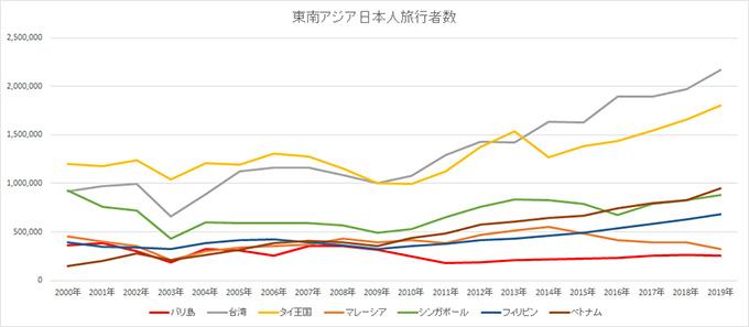 東南アジア日本人旅行者数推移グラフ