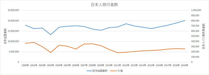 日本人海外旅行者数推移グラフ